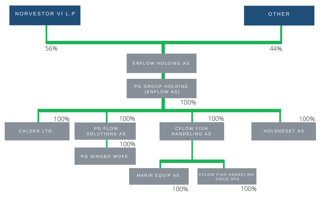 EnFlow ownership structure _new2-1